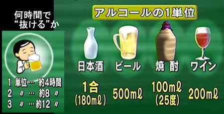 アルコール代謝の仕組み | 知っておこう!上手な飲 …